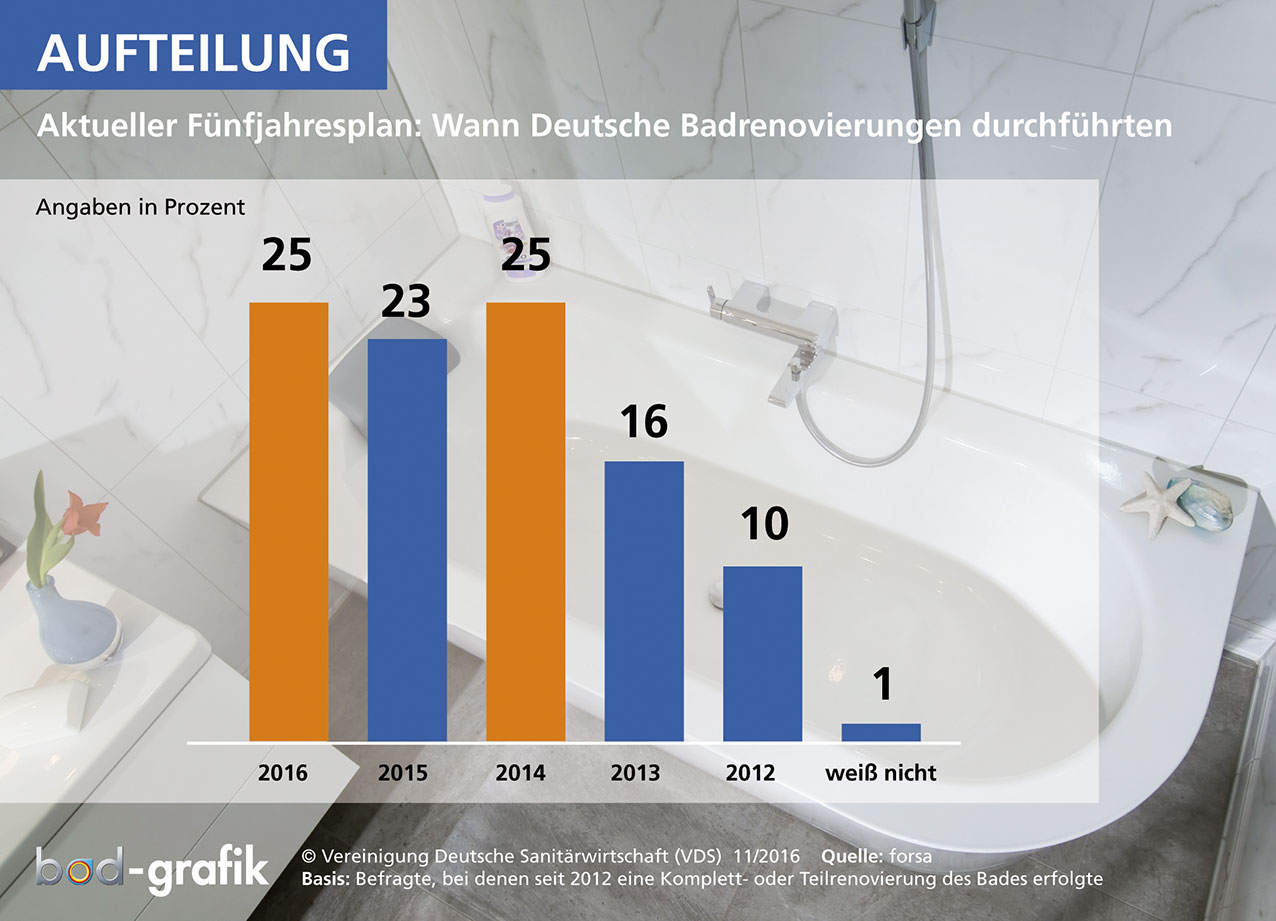 Sanitärbranche erzielt 7. Umsatzplus in Folge