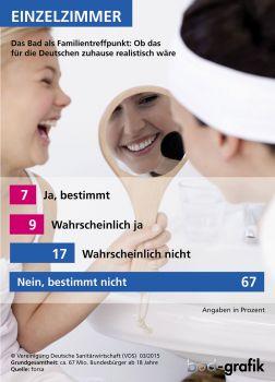 So sehen die Deutschen das Bad der Zukunft