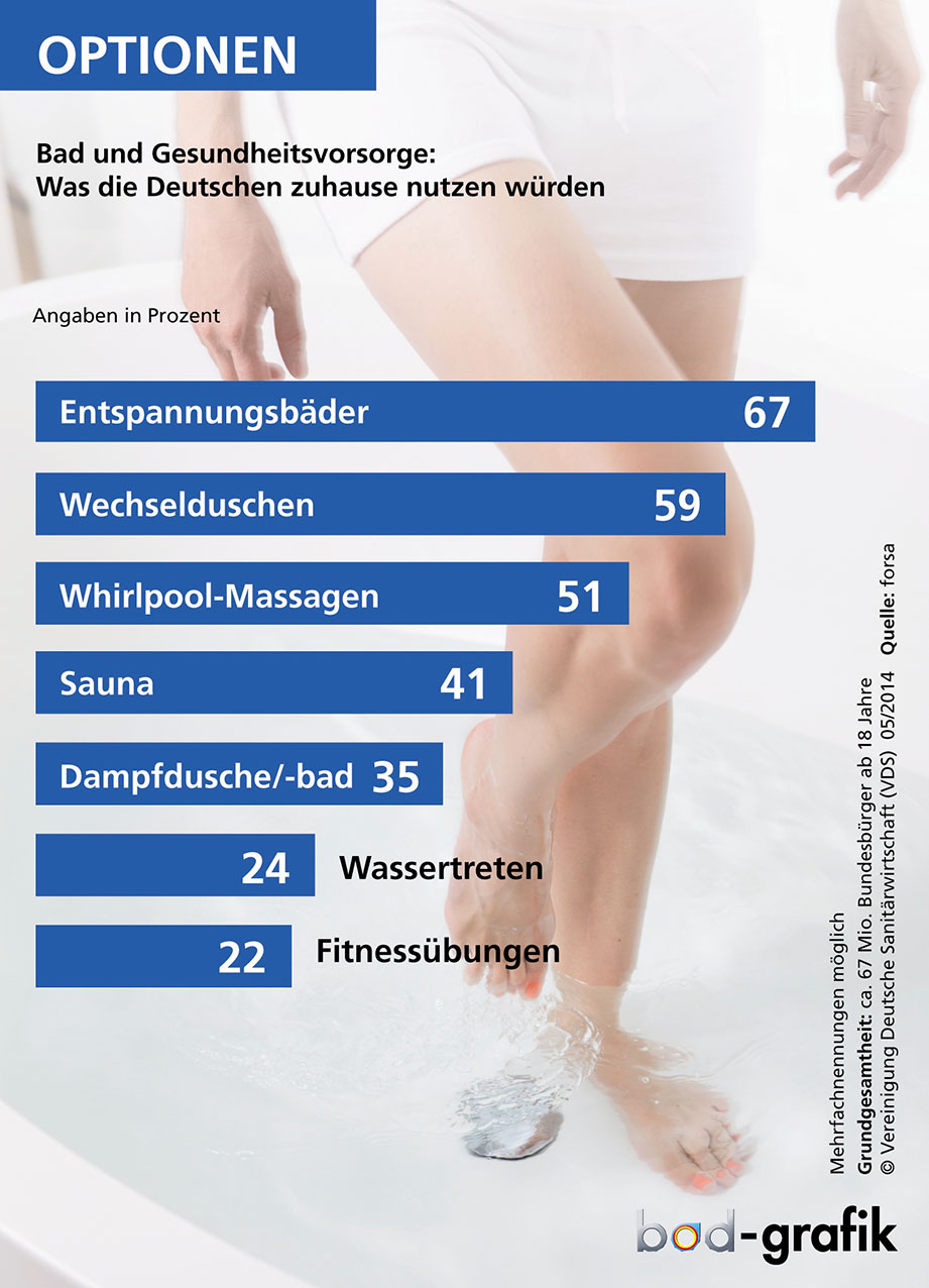 So denken die Deutschen über Bad und Gesundheit