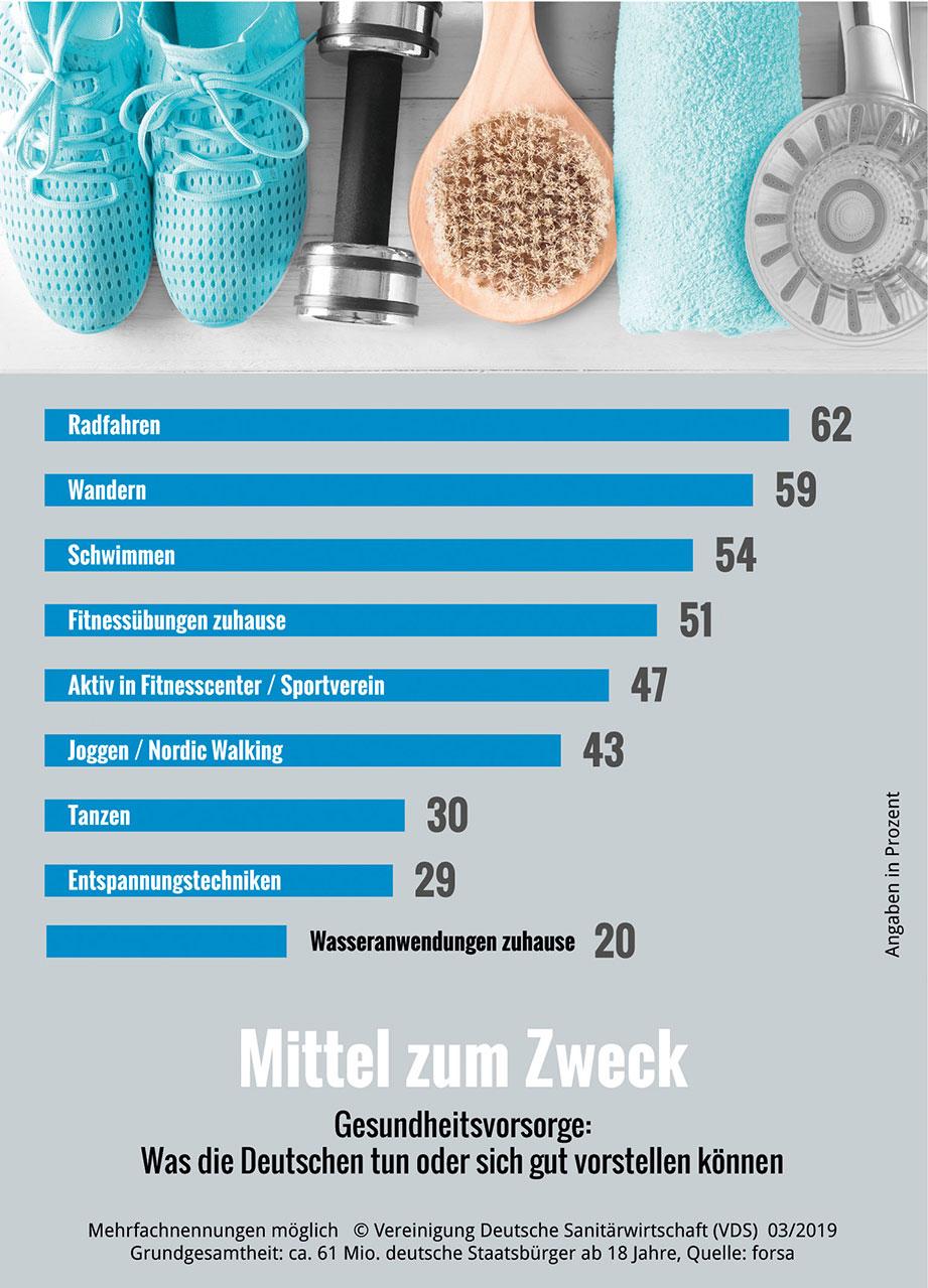 So denken die Deutschen 2019 über Bad und Gesundheit