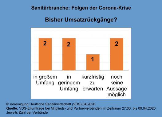 VDS-Eilumfrage – Corona infiziert auch Sanitärbranche