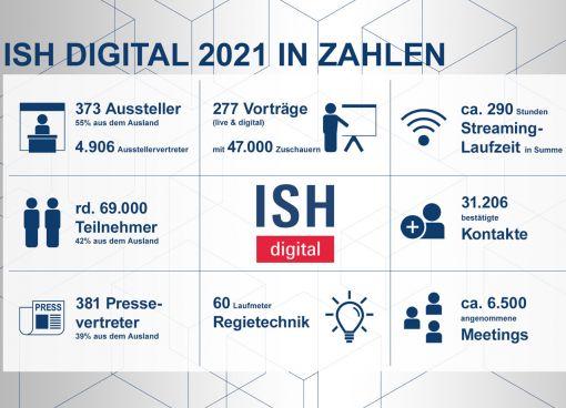 Positives Zeugnis für die ISH digital 2021