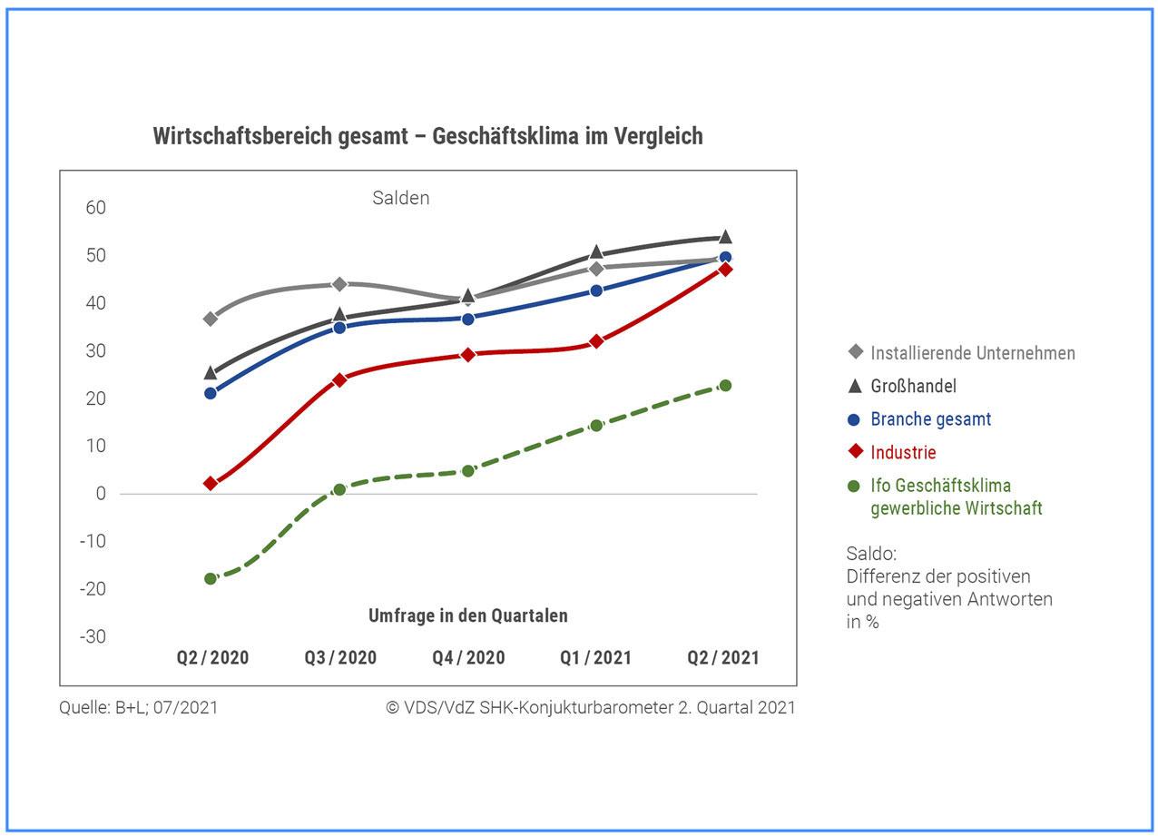 "SHK-Geschäftslage bleibt ""klar positiv"""